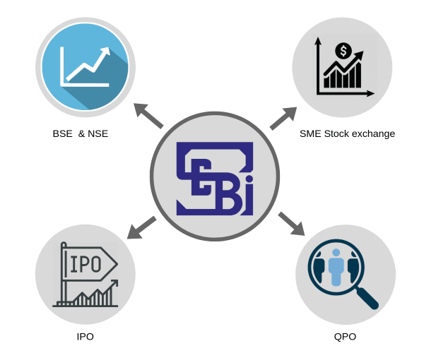 Capital Markets & Stock Exchange Compliance Services and advisory