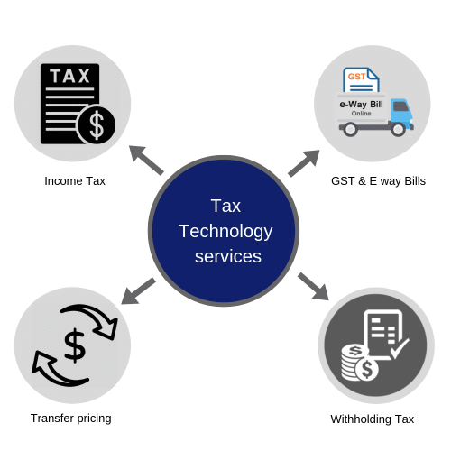 Tax Technology services