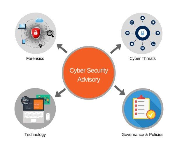 Cyber security Advisory